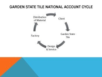 ACCOUNT CYCLE